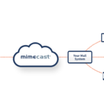 Mimecast Email Protection from Plenary Technology